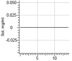 Beta-naphthoflavone solubility.png