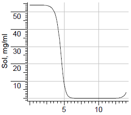 Vincristine solubility.png