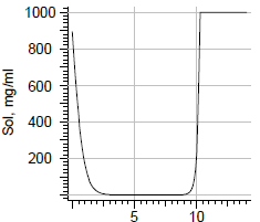 Rifampicin solubility.png