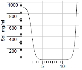 Camptothecin solubility.png