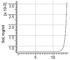 File:Simvastatin solubility.png