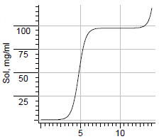 Taurodeoxycholate solubility.png
