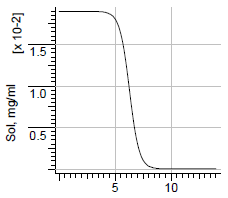 File:Amiodarone solubility.png